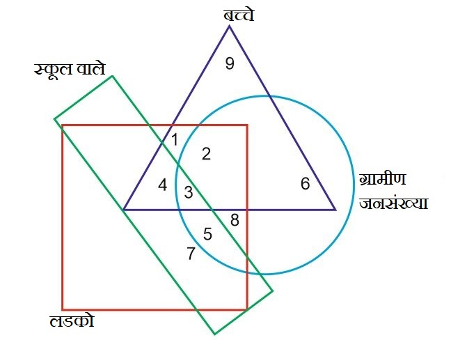 Venn Diagram Questions In Hindi With Answers For Ssc And Bank Exams