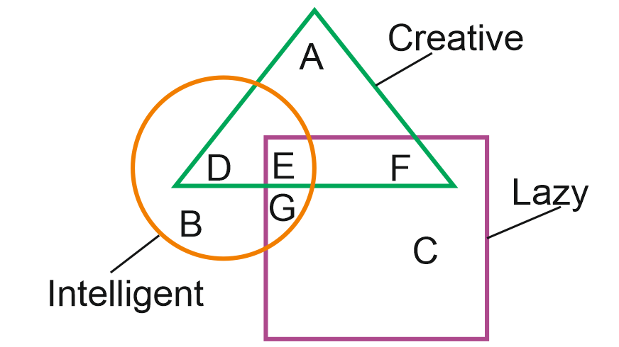 Venn Diagram Problems With Solutions For Ssc And Bank Exams
