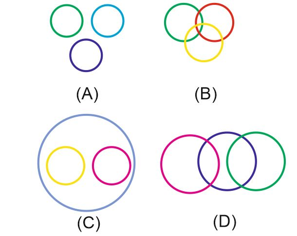 Logical Venn Diagrams Questions For Ssc Or Bank Exams